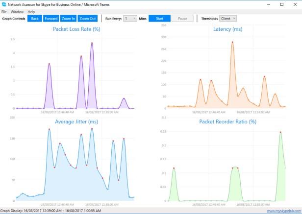 MySkypeLab network assessor