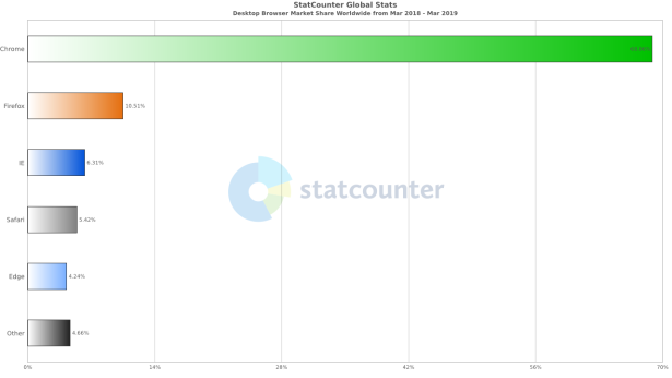 StatCounter-browser-ww-monthly-201803-201903-bar