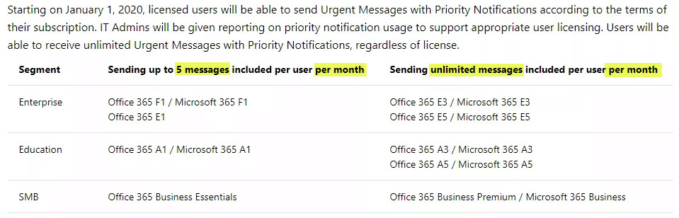New Priority Notifications in Microsoft Teams